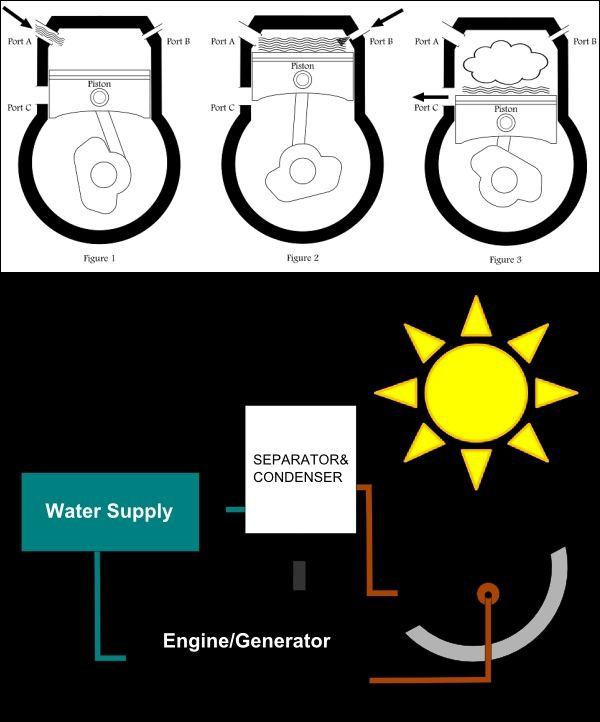 Схема работы двигателя проста,