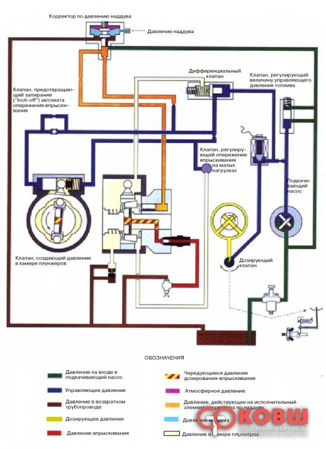 Гидро-схема ТНВД Lukas DPC