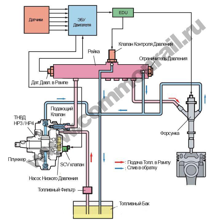Схема подачи топлива с тнвд на форсунки